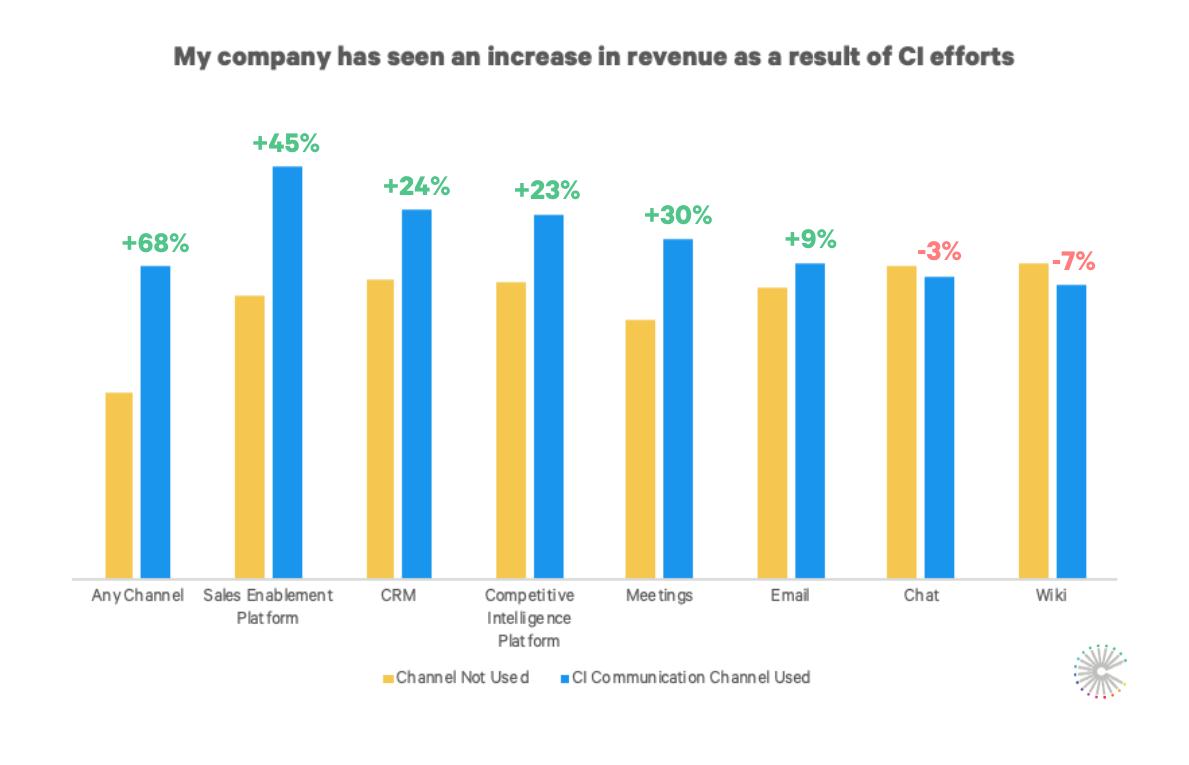 CI_Channel_revenue