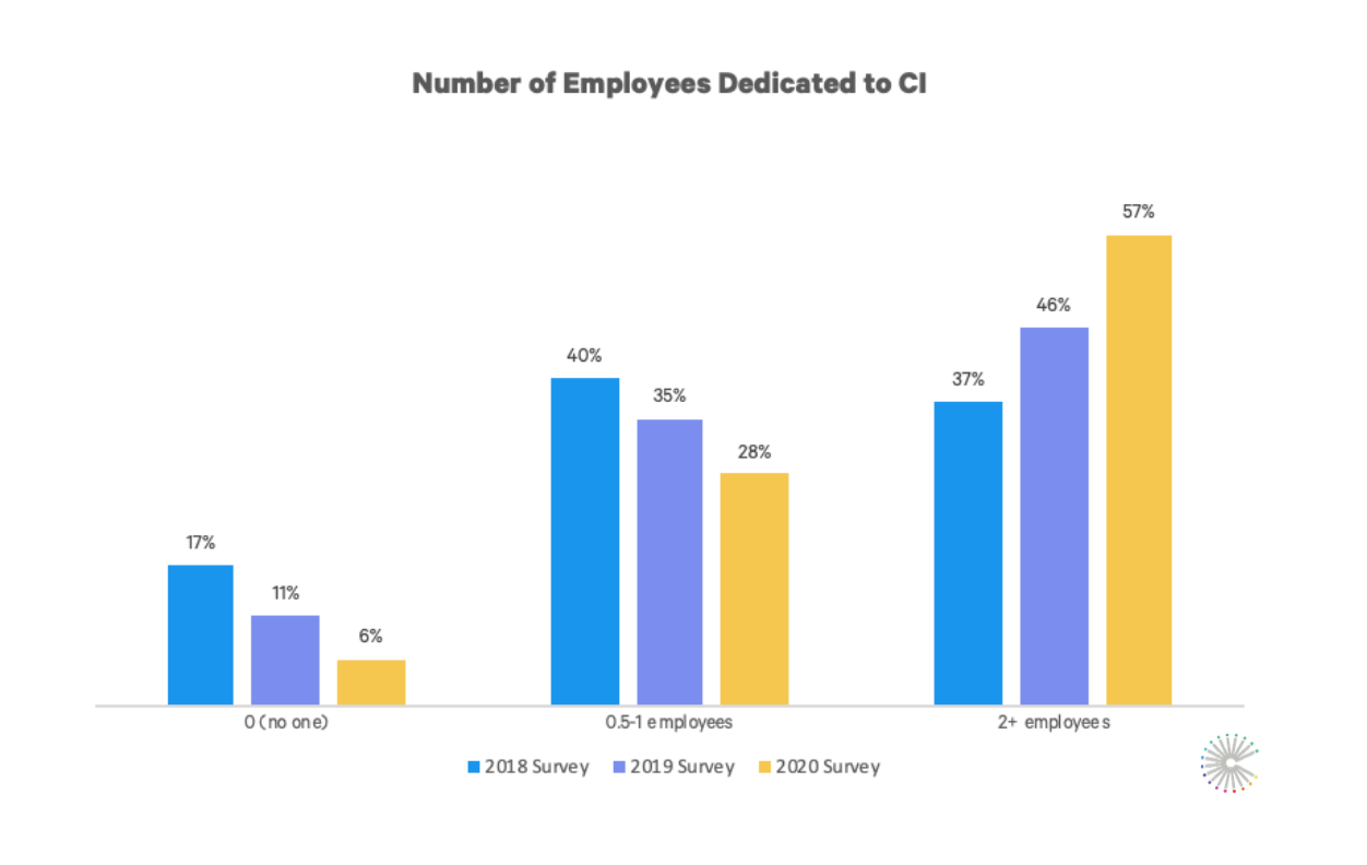 dedicated_ci_employees_graph