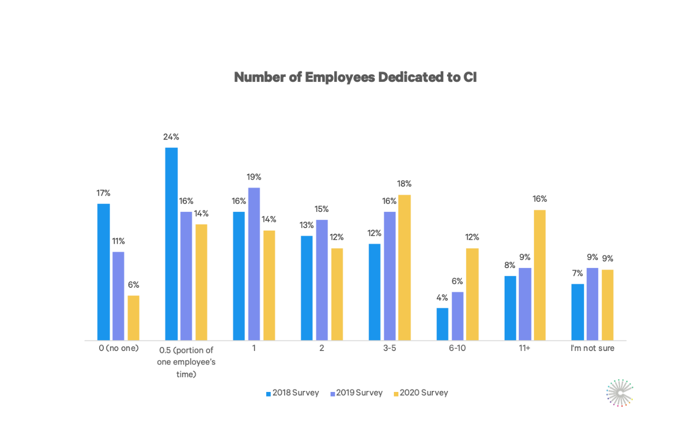dedicated_ci_employees_graph_2