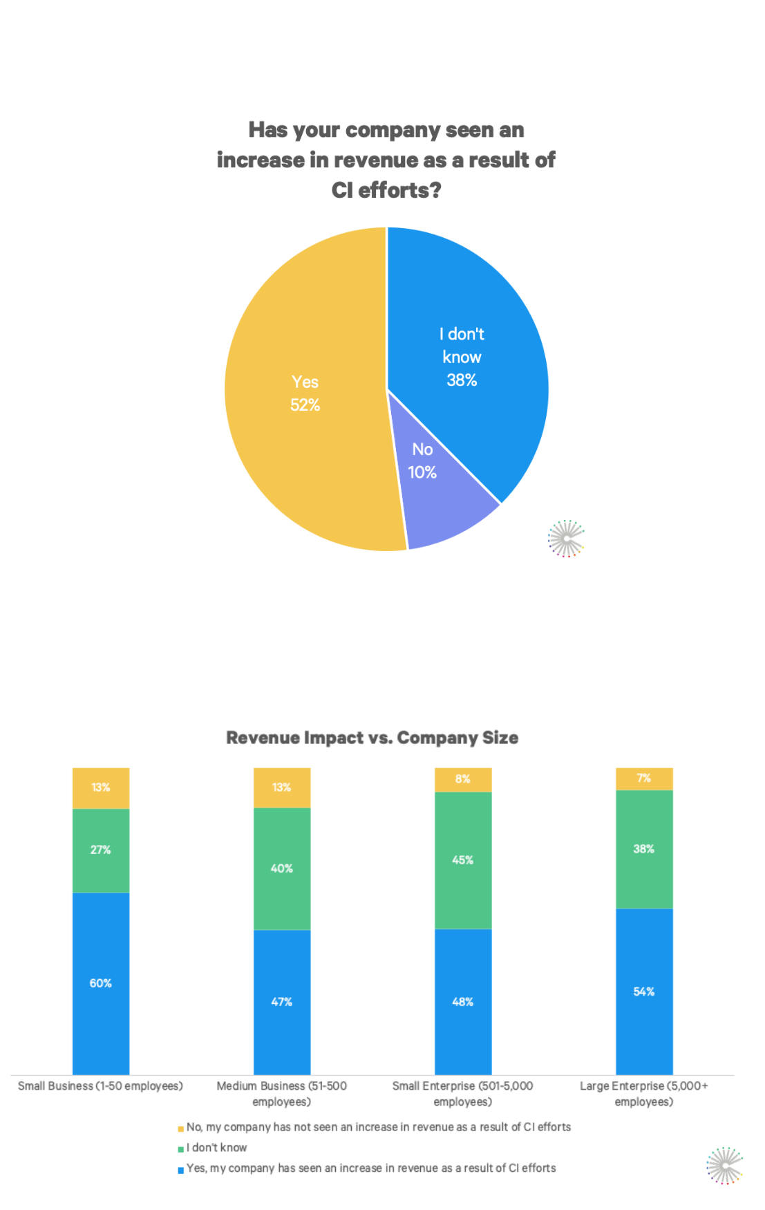 State_of_CI_revenue_graphs