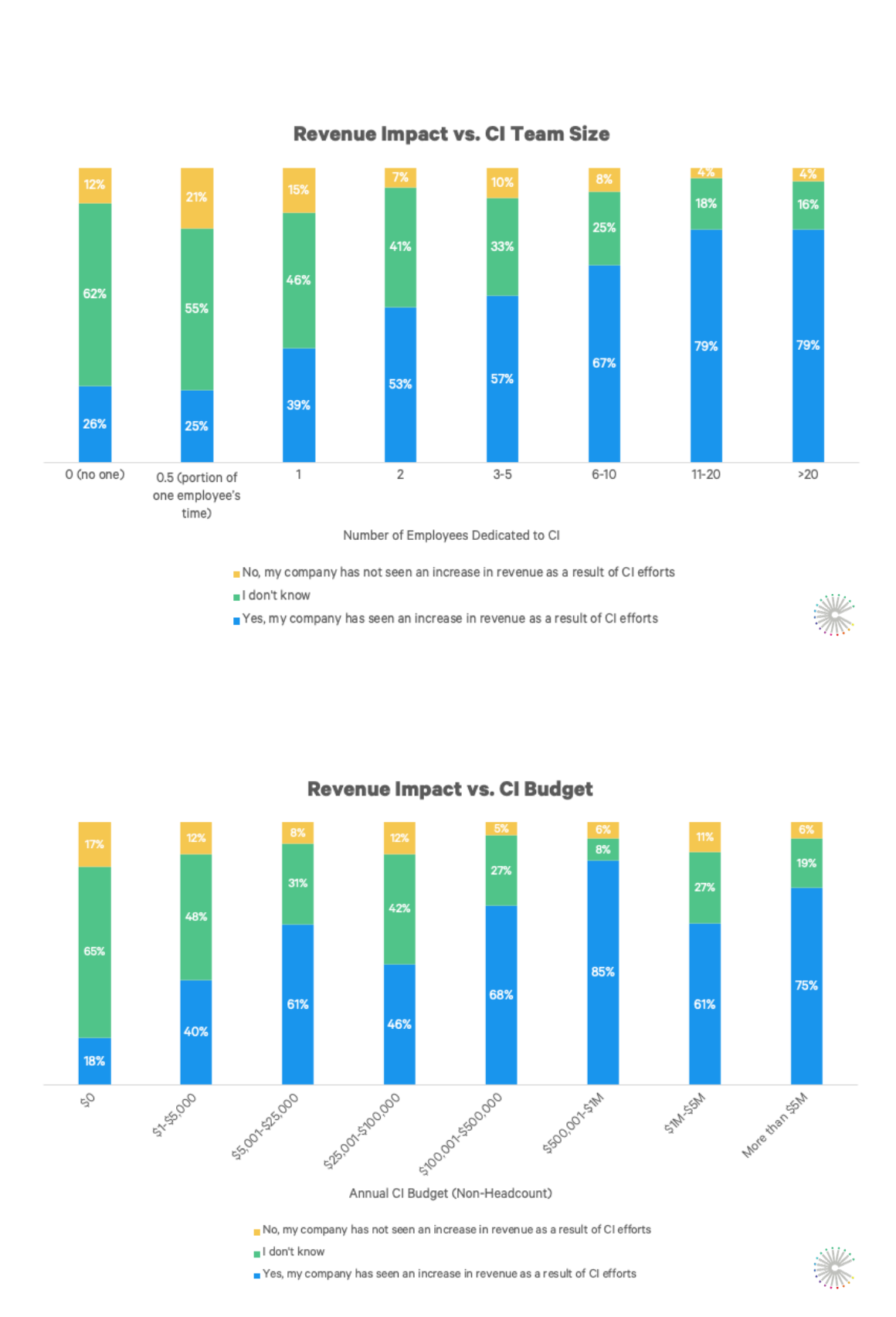CI_revenue_impact