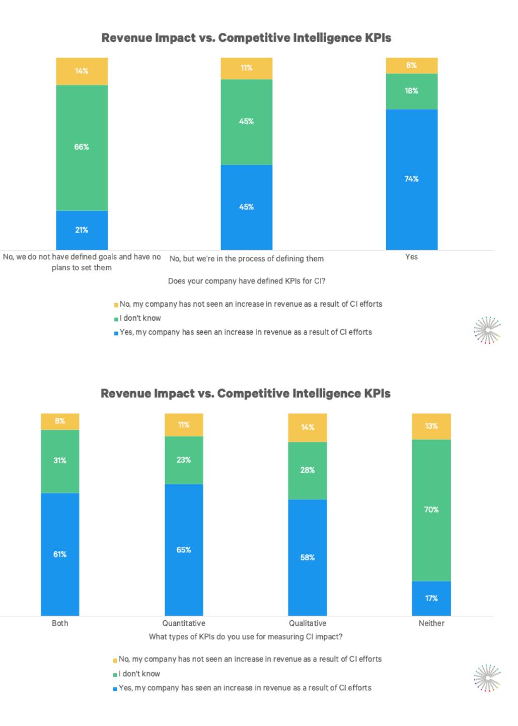 revenue_impact_KPIs
