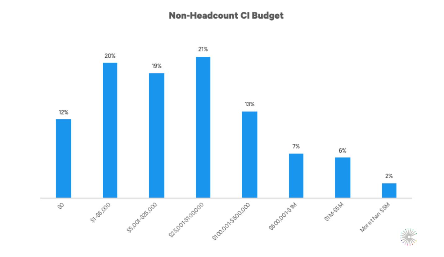 CI_budget