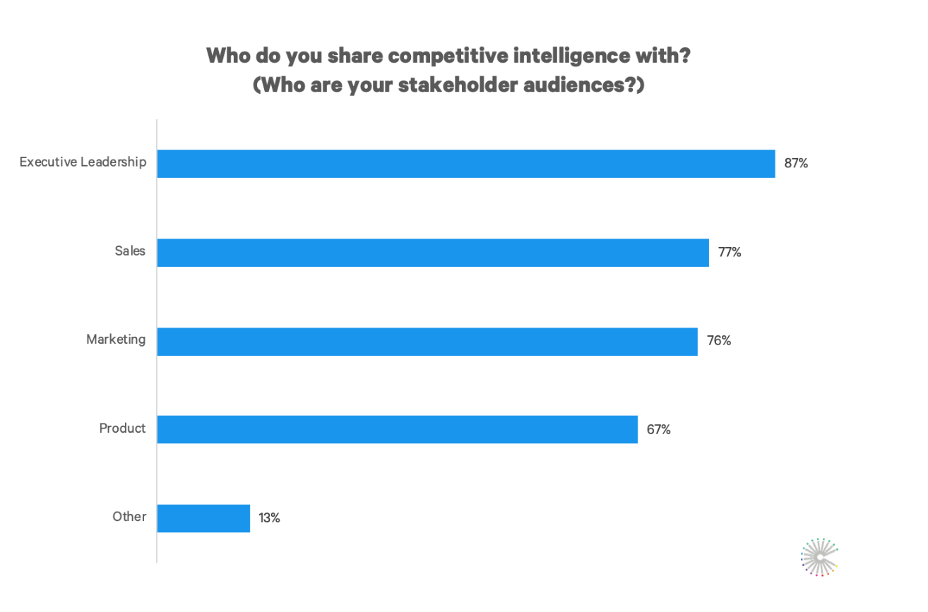 State of Competitive Intelligence Crayon