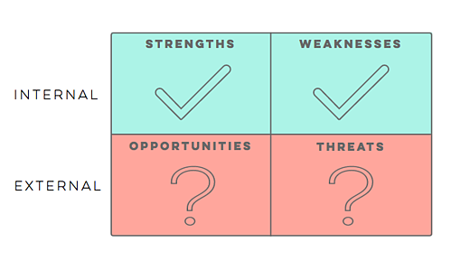 swot-analysis-questions