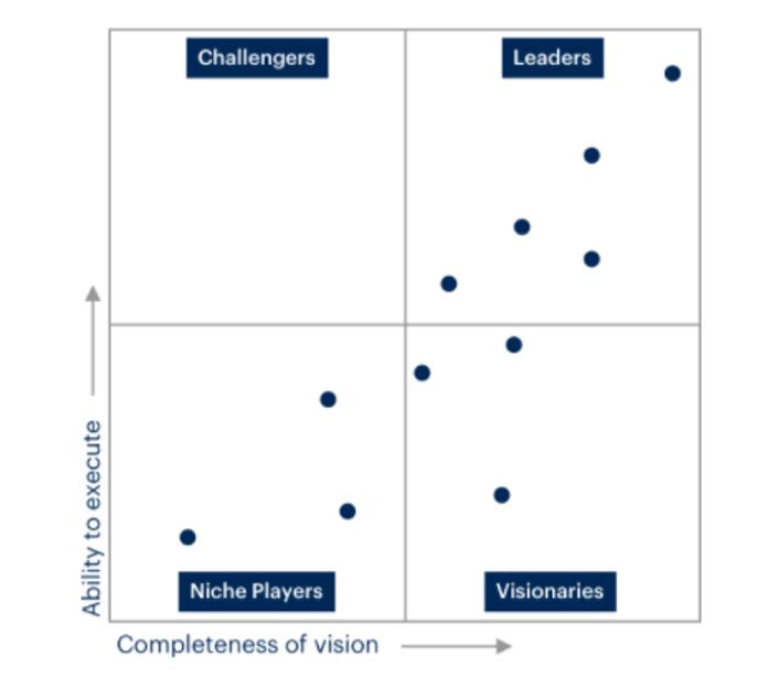 third-party-competitive-matrix-gartner-magic-quadrant