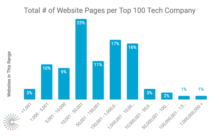 top-100-tech-company-websites-analysis-number-of-web-pages