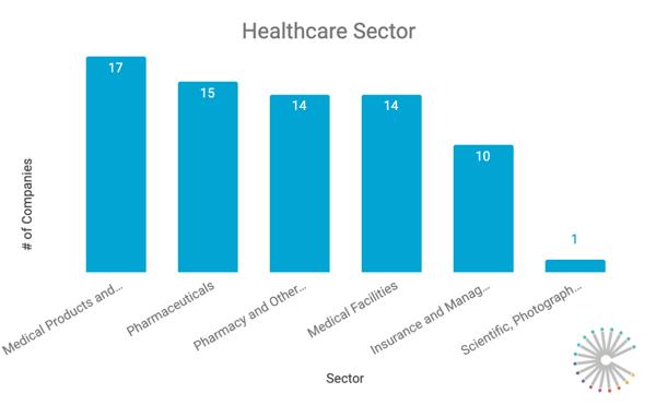 top-healthcare-websites-sectors