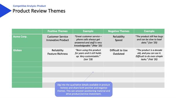 what-is-competitive-analysis-product-review-themes