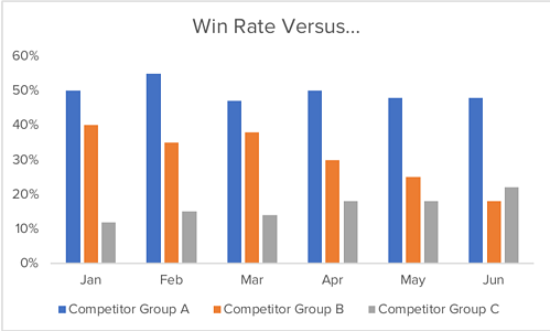 what-is-sales-enablement-win-loss-analysis