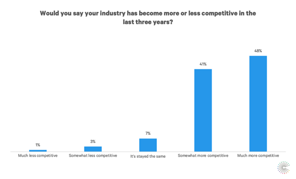 who-uses-competitive-intelligence-increasing-competition-levels