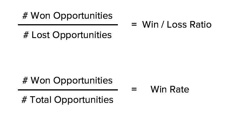win loss ratio formula