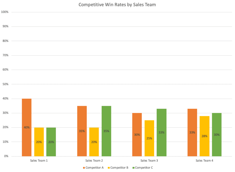 win-loss-analysis-templates-competitive-win-rates-sales-team