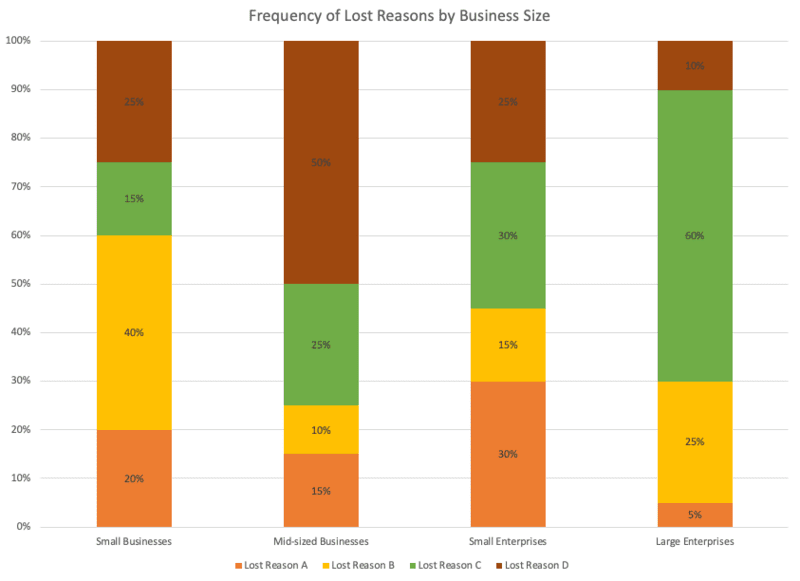 win-loss-analysis-templates-lost-reason-business-size-4