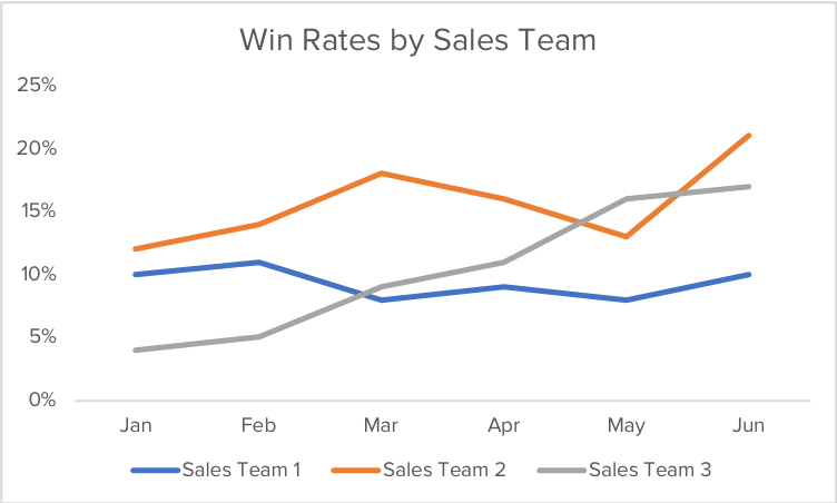 win-rate-by-team-example-graph