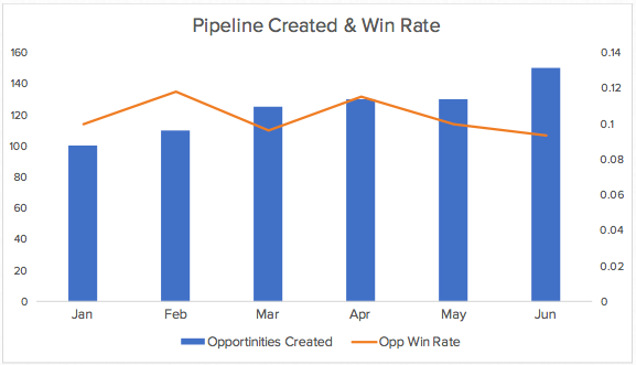 win-rate-pipeline-graph-example.png