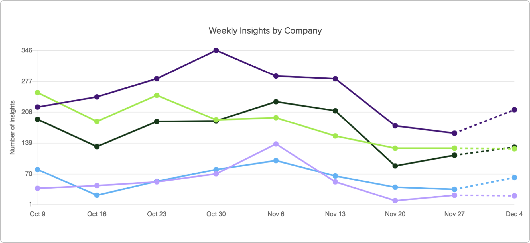 weekly-insights-by-company