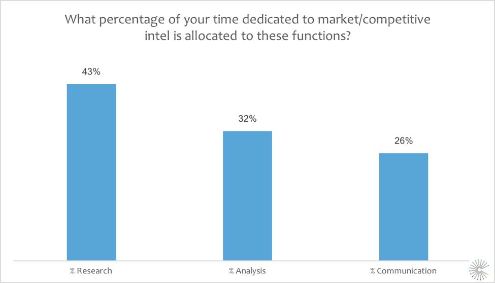 SMI-TimeResearchAnalysisCommunication