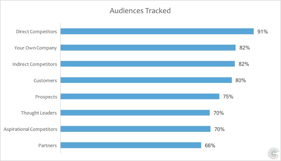 SMI-TrackedAudiences