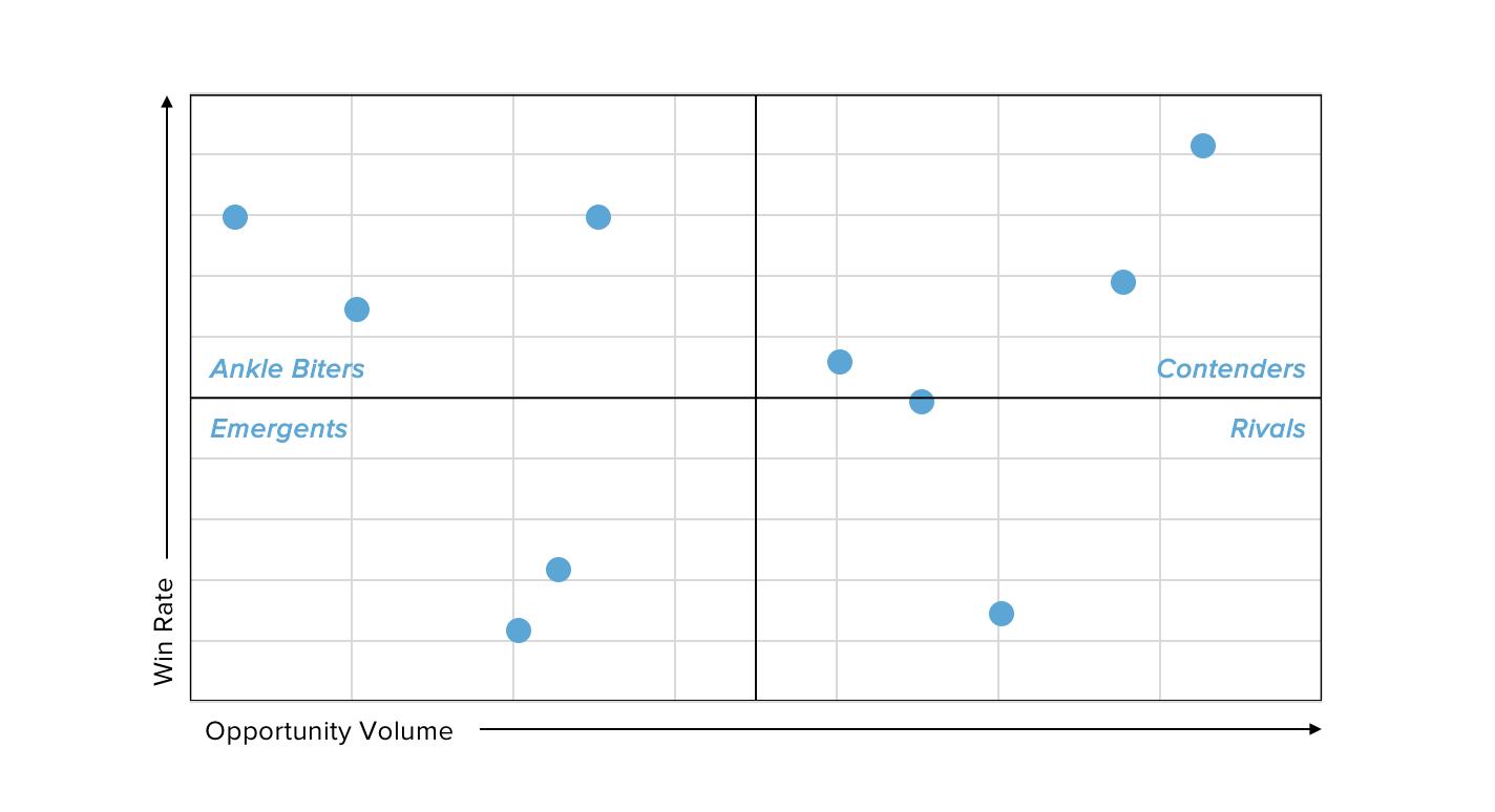 competitor-matrix-win-loss