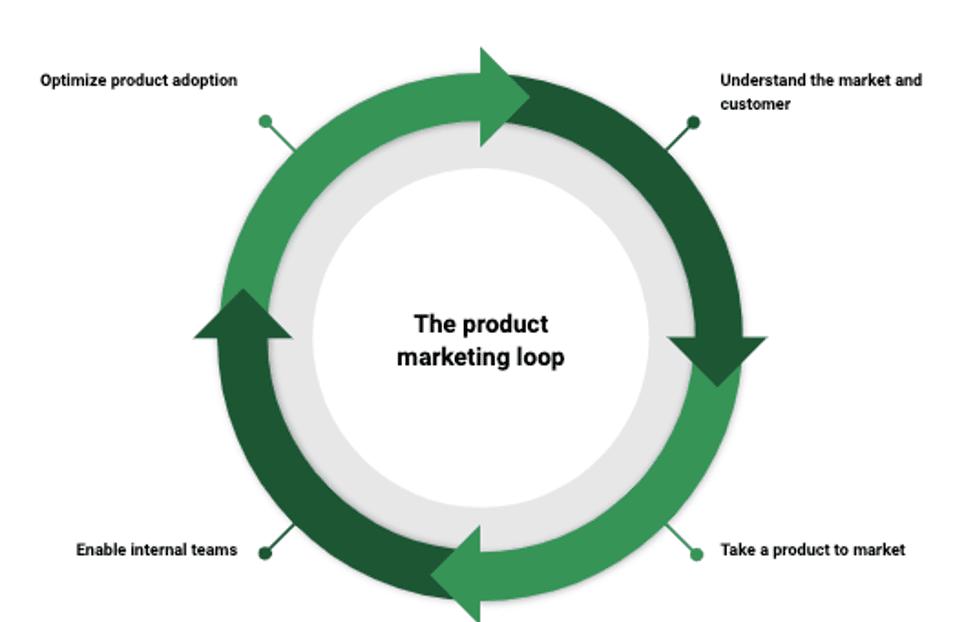 product-marketing-loop