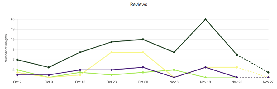 reviews-activity-comparison