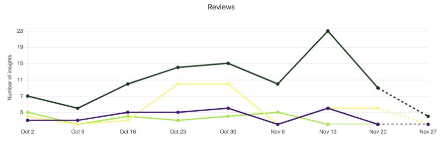 reviews-activity-comparison